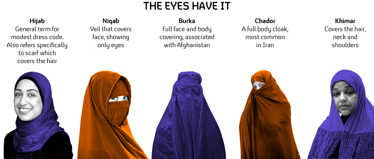 Image result for difference between hijab burqa and niqab