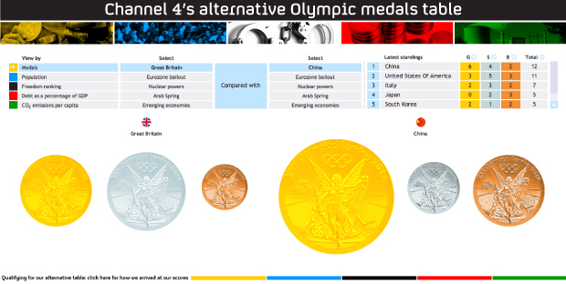 Great Britain Is Third With 22 Gold Medals Losing 25 Per Cent Of The Total For 8 97 Tonnes Co2 Capita