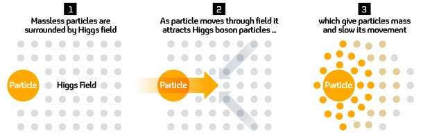 Higgs boson graphic