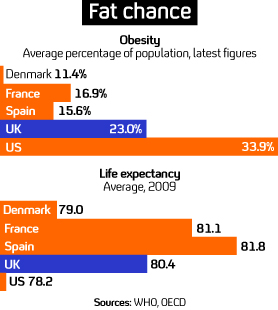 Obesity and life expectancy in Europe (Graphic)