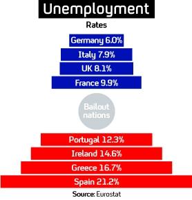 Unemployment: European picture.