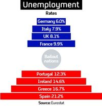 Unemployment: European picture.