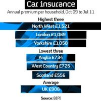 Graphic: car insurance premiums (Channel 4 News)