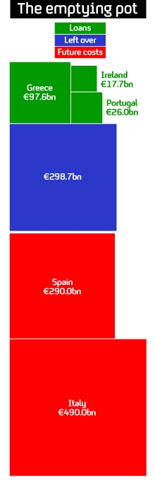 Graphic showing how much money from the European bailout fund has already been committed and how is is left