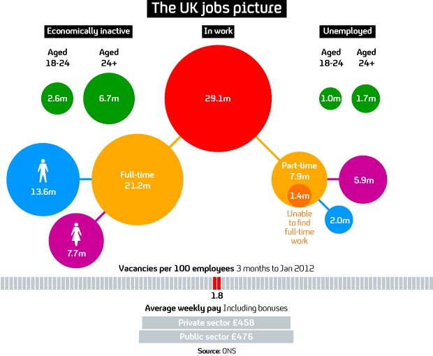 Q+A: What the latest jobs figures mean for the UK