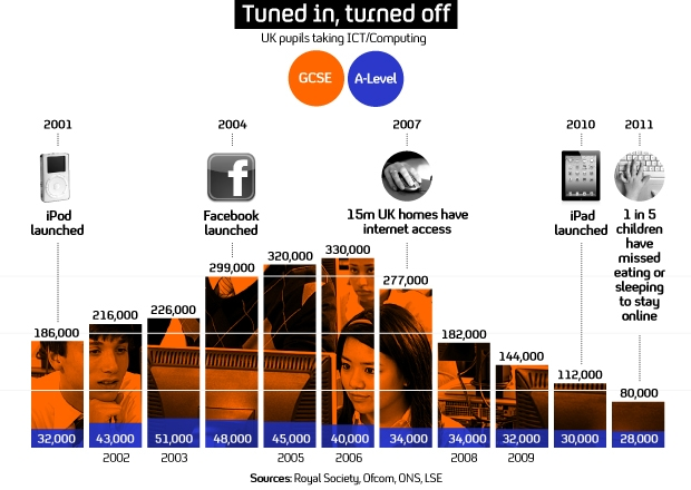 GRAPHIC: Computer studies decline in the internet age.