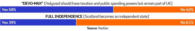A YouGov poll for Channel 4 News shows Scots favour more power but not independence.