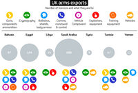Arms Trade Graphic