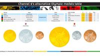 Alternative Olympics: interactive medals table