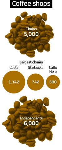 With Starbucks and Costa expanding in the UK, Channel 4 News looks at how coffee shop chains have survived the economic downturn.
