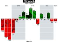 GDP has been revised down to -0.03 per cent meaning the UK is in a double dip recession (Reuters)