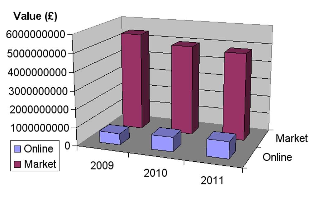Online sales graph