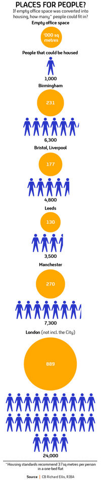 Graphic: How many people vacant offices across the UK could house
