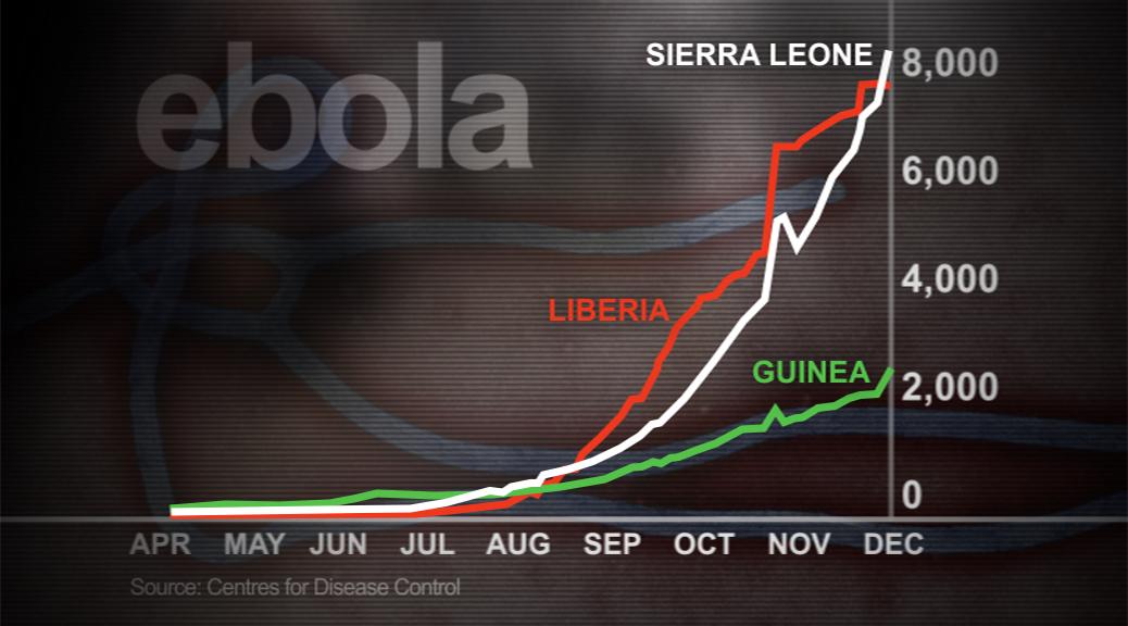 Ebola graph countries