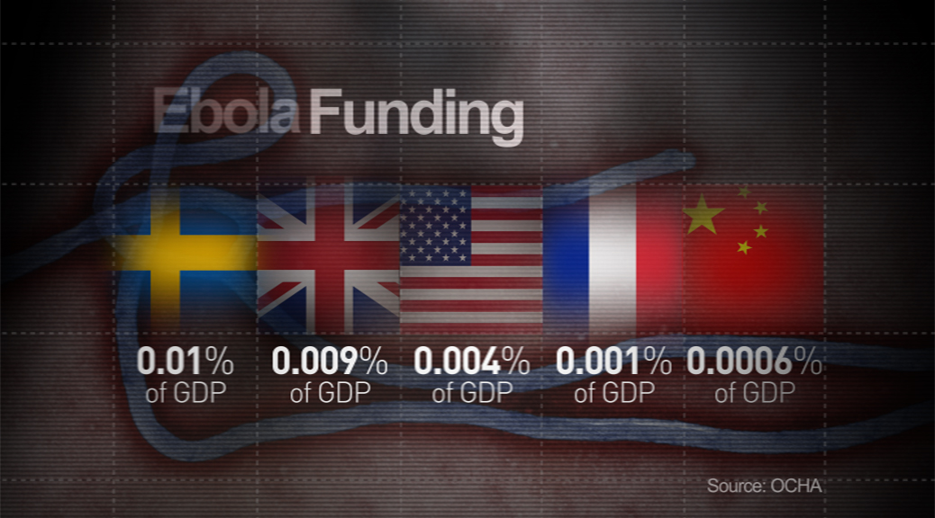 Ebola GDP