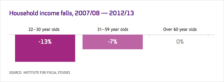 Graph showing living standards decline for young people