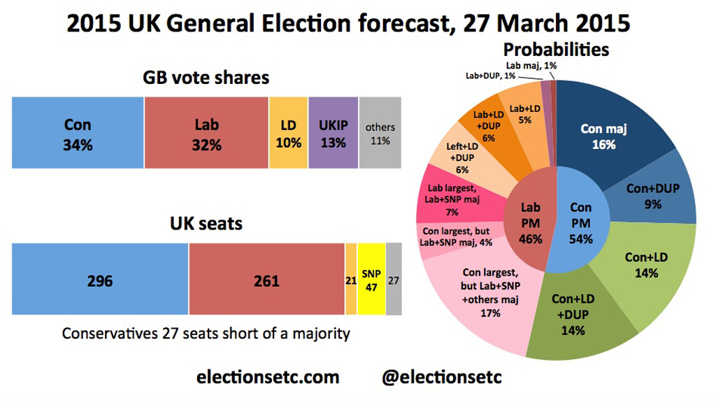 Elections Etc 2015 current predictions