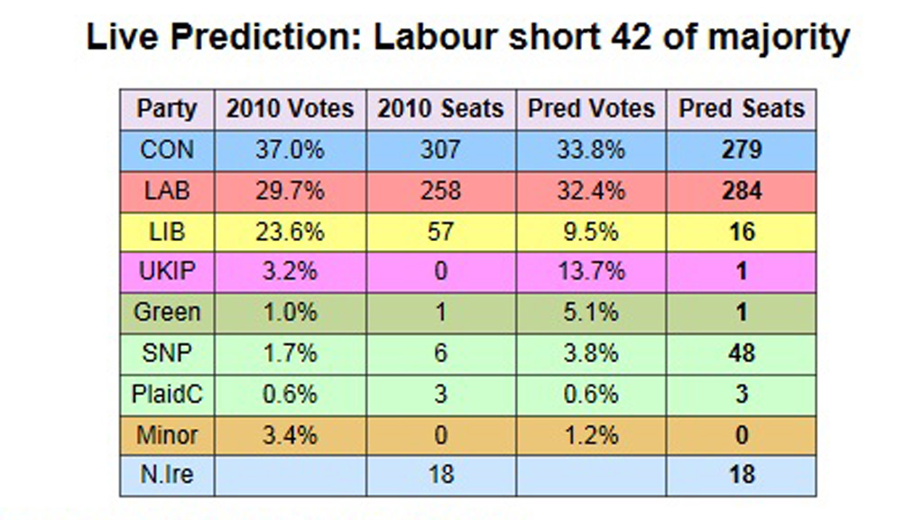 Electoral Calculus 2015 election predictions