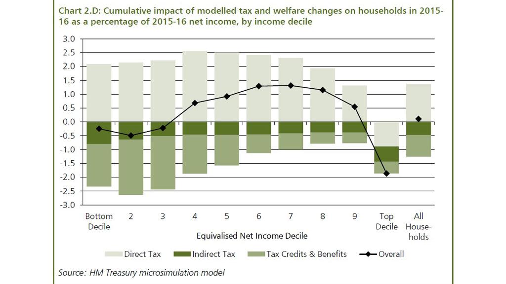Treasury budget graph (HM Government)