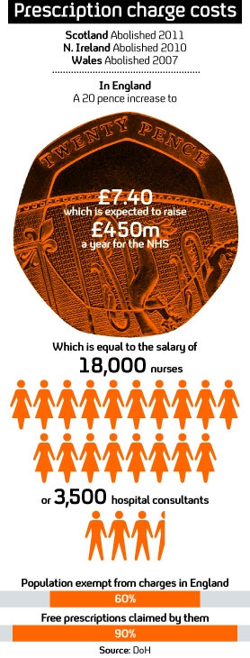 Money raised for NHS from prescription charges in England