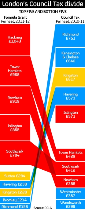 London's council tax divide