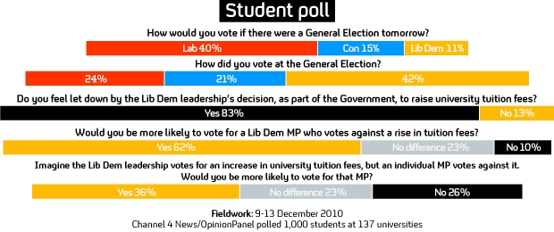Student poll (Channel 4 News/OpinionPanel)