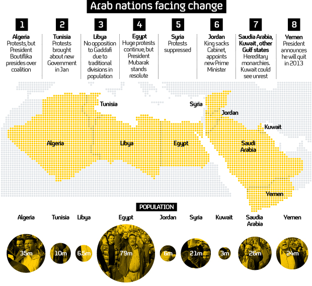 Middle East map of political unrest.