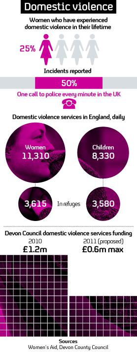 Domestic violence graphic