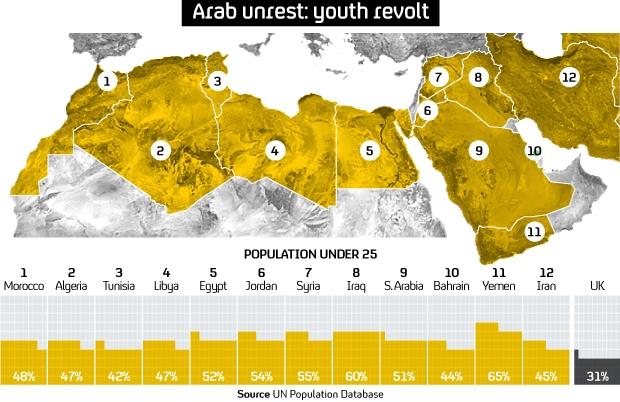 Arab youth map