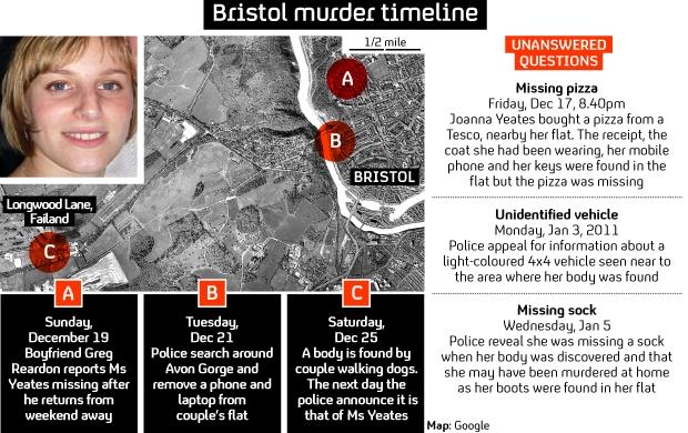 Joanna Yeates murder: timeline graphic.