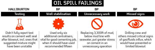 BP oil spill infographic.