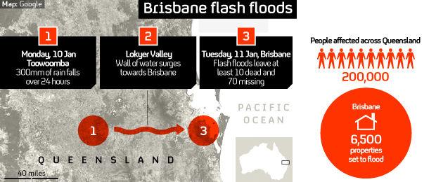 Australia floods have killed at least 10 people