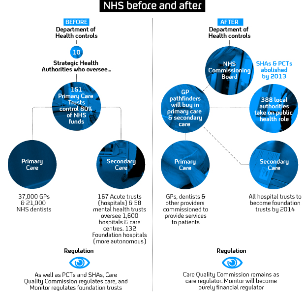 NHS reform: changing structure of healthcare.