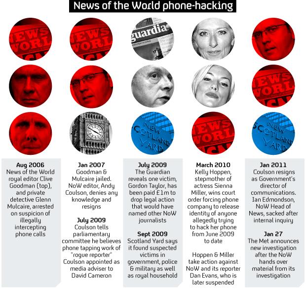 Phone-hacking timeline