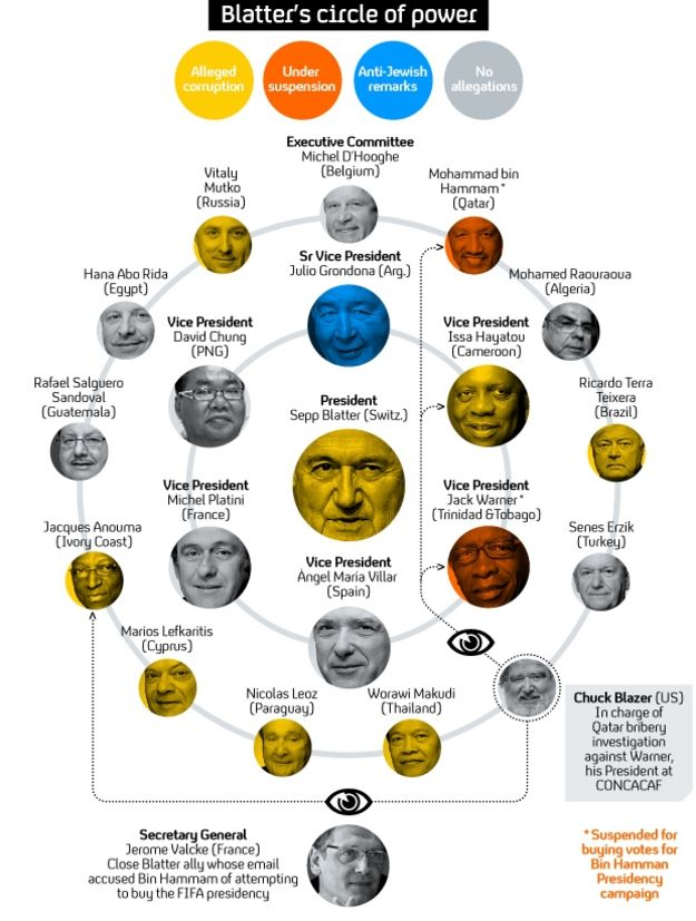 Sepp Blatter's circle of power.