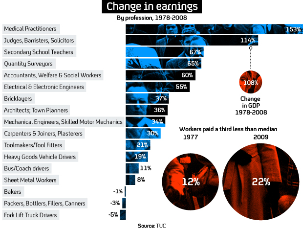Wages stalled over last few decades (C4 News Graphic)