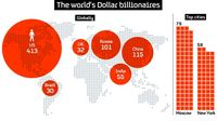 Graphic: the world's dollar billionaires