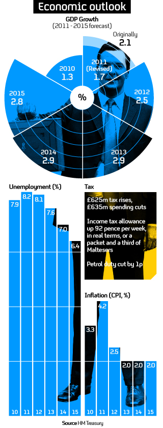 Budget 2011: what's in it for you?