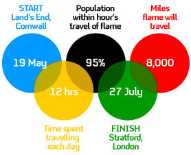 London 2012 Olympic torch route revealed