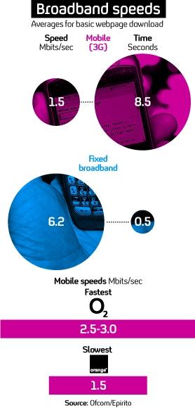 Mobile broadband speeds: O2 and Vodafone beat Orange in Ofcom's study. (Getty)