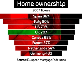 Graphic showing rates of home ownership across the world