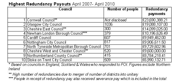 Highest redundancy payouts table