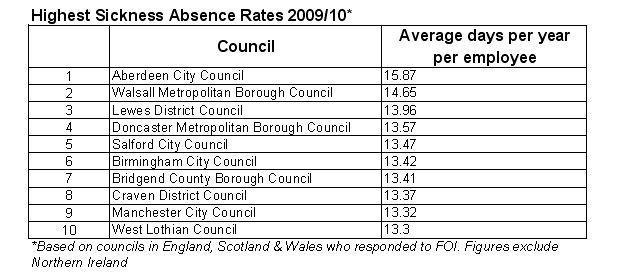 Highest sickness absence rates table