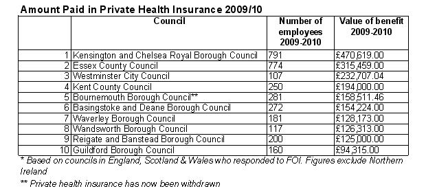 Highest paid in private health insurance table