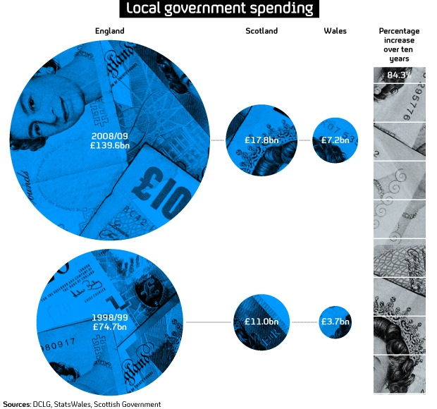 The increase in council spending over the last decade