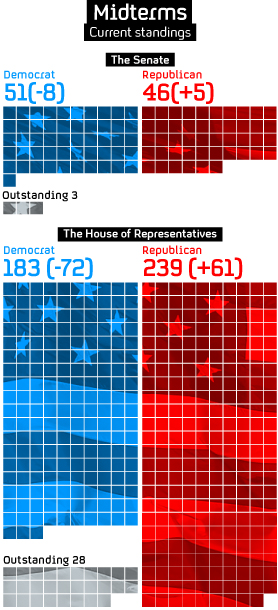 How have the US midterms changed the shape of Congress?