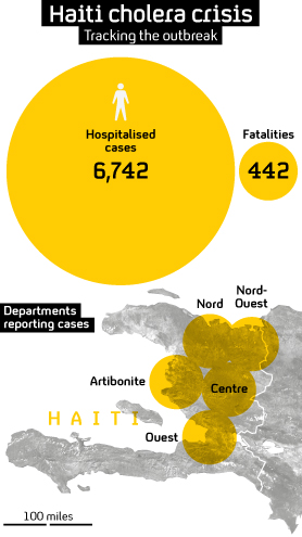 The Haiti cholera outbreak. Figures supplied by PAHO