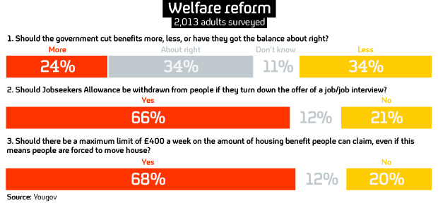 Public supports Coalition's benefits overhaul