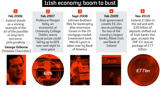 Irish economy: from boom to bust