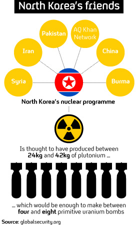 Graphic showing North Korea's suspected weapons arsenal and its allies